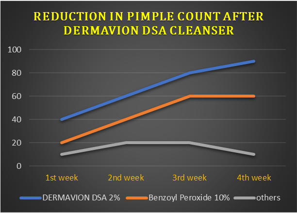 Reduction in pimple count after using DERMAVION DSA Cleanser